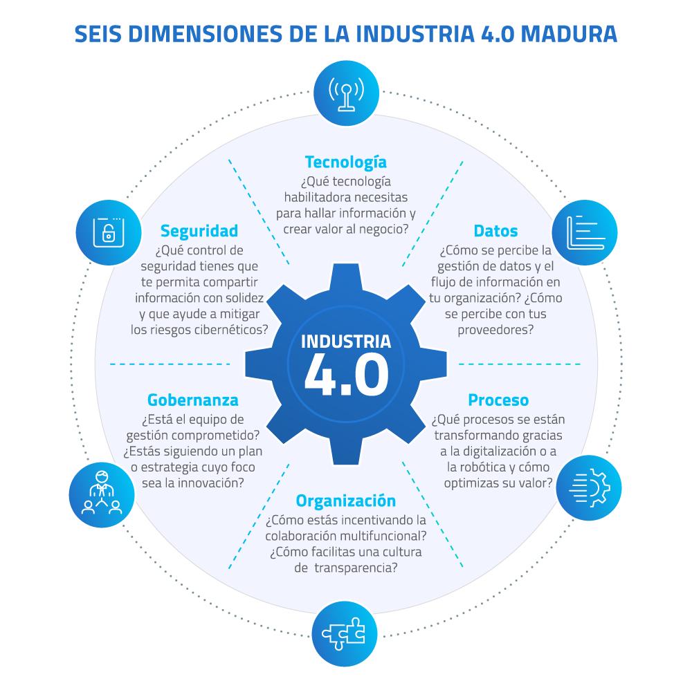 01-Seis-dimensiones-de-la-industria-4.0-madura