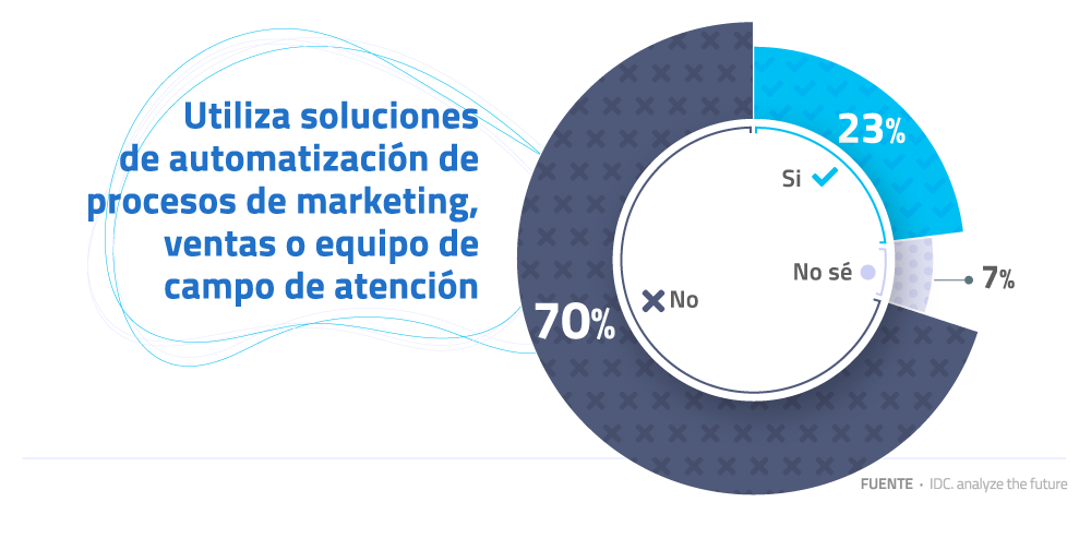 05-Utiliza-soluciones-de-automatizacion-de-procesos-de-marketing