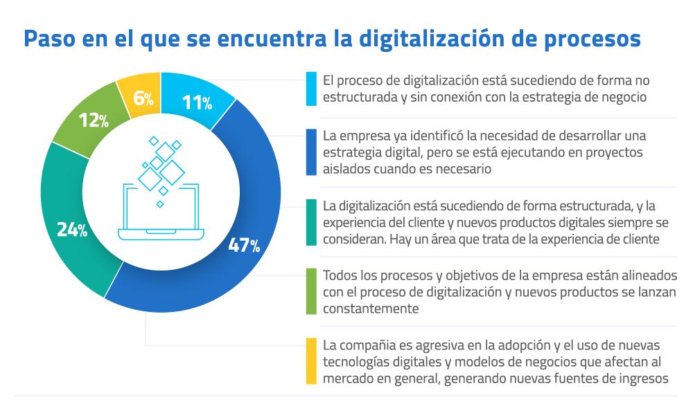 06-Beneficio-que-la-modernizacion-y-la-digitalizacion-estan-llevando-a-los-procesos-de-la-empresa
