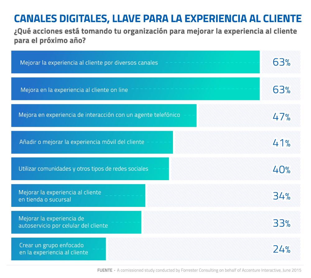 08-Canales-digitales-llave-para-la-experiencia-al-cliente