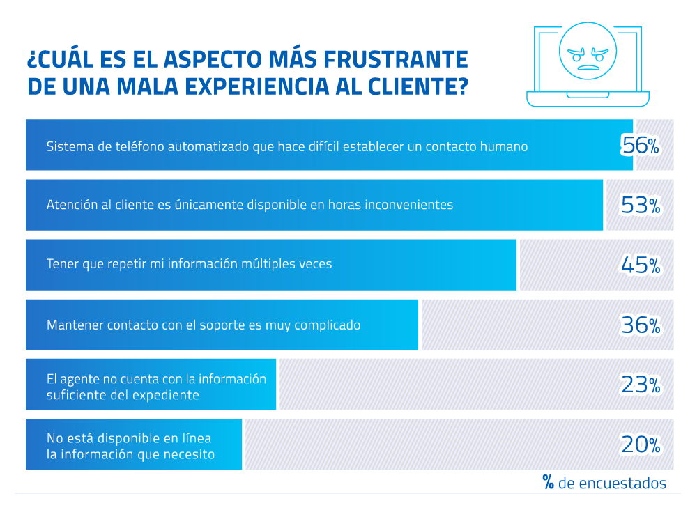 10-Cual-es-el-aspecto-mas-frustrante-de-una-mala-experiencia-al-cliente