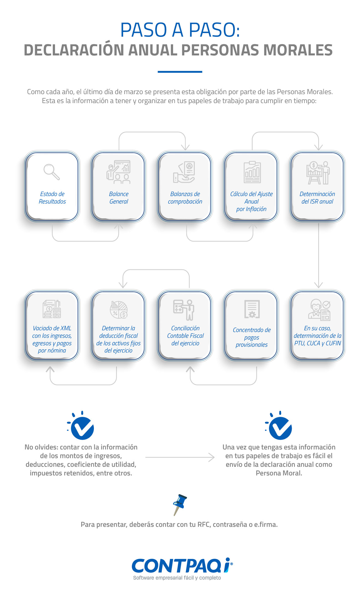 Infografia Información para Declaración Anual Personas Morales 2019
