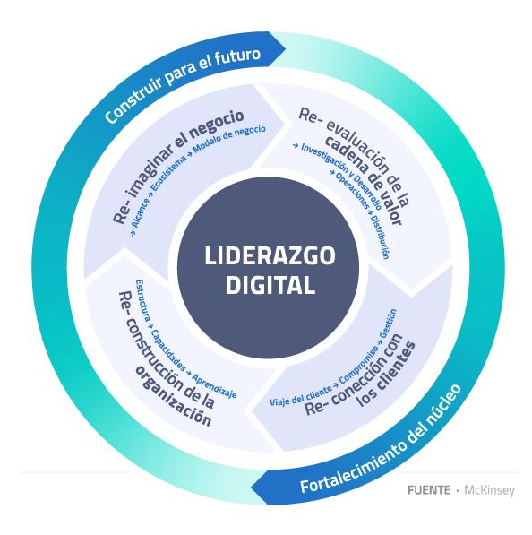 desarrolla-tu-estrategia-digital-y-lidera-el-mercado-2